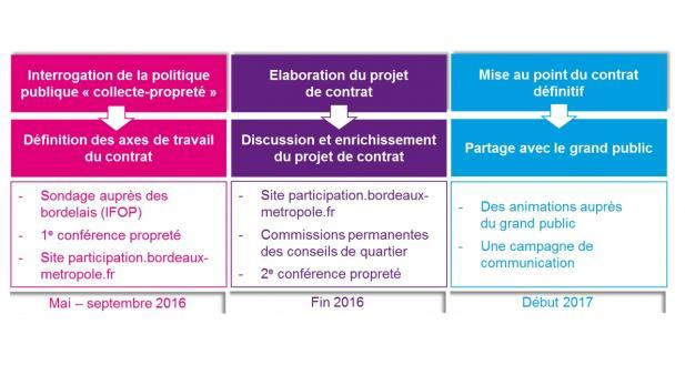 calendrier illustrant les 3 temps du contrat propreté