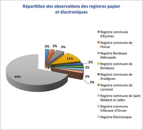 Graphique illustrant la répartition des observations sur les registres papier et électroniques