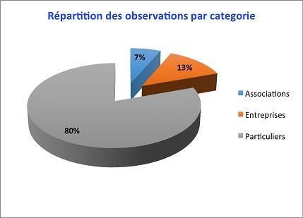 Graphique illustrant la répartition des observations par catégorie
